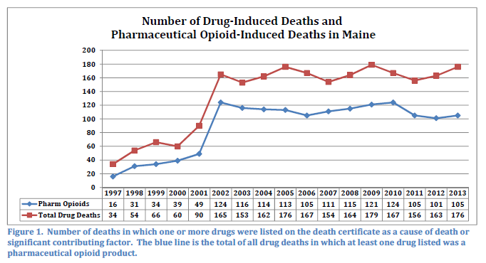 Astonishing Increase In Heroin Related Deaths In Maine