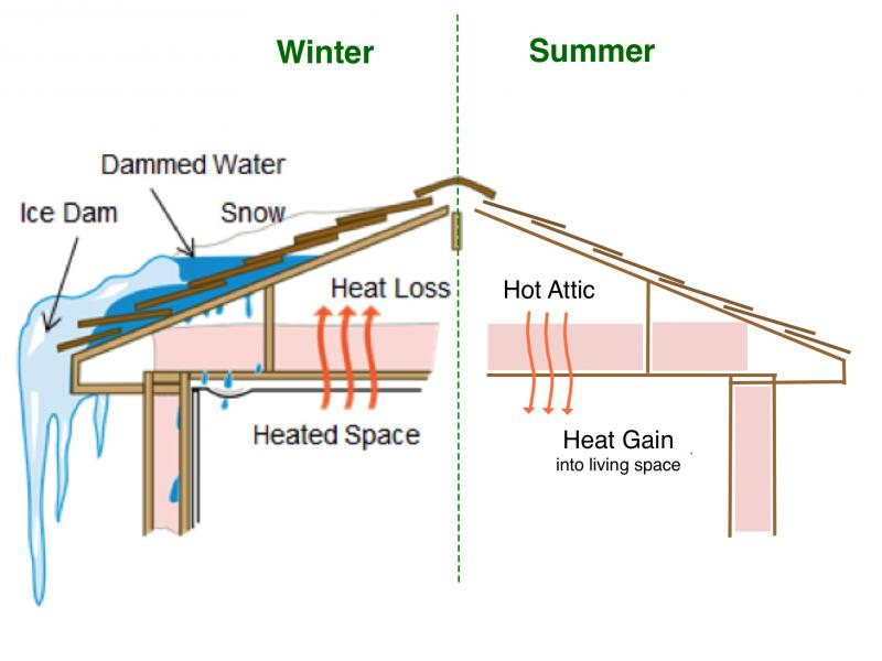 Ice Dams | Insulation for All Season Comfort | Evergreen Home Performance | Maine